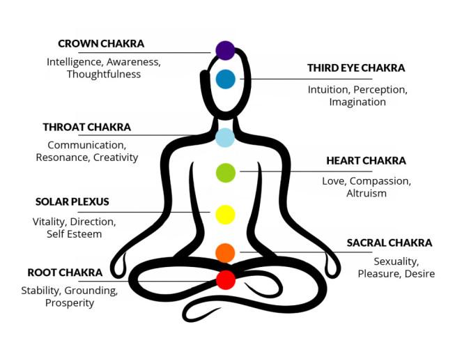 Reiki chakra system